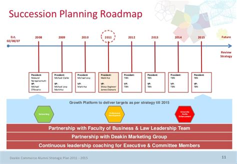 planning roadmap dca strategic plan 2011 2015