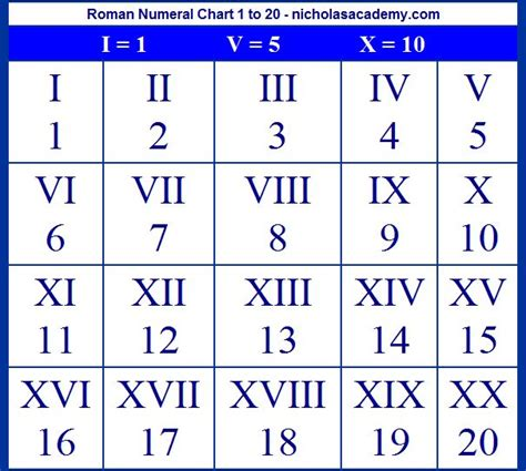 best 25 roman numeral numbers ideas on pinterest roman