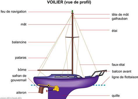 safran bateau a voile voilier vue de profil