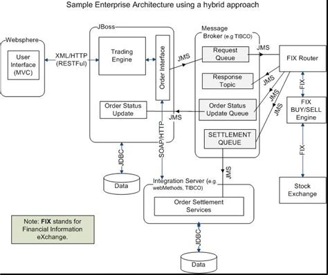 java swing architecture java architecture interview questions and answers with