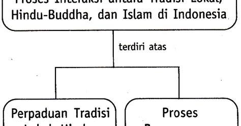 Kebuntuan Demokrasi Lokal Di Indonesia cleodesca 2 4 proses interaksi antara tradisi lokal hindu budha islam di indonesia