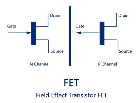 fet field effect transistors types of fet n channel fet p channel fet