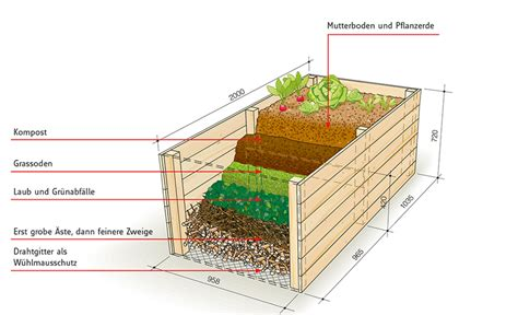 haus selbst bauen schritt für schritt hochbeet balkon selbst bauen die neueste innovation der