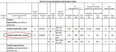 49 cfr hazmat table photo dot hazardous materials table images 172101