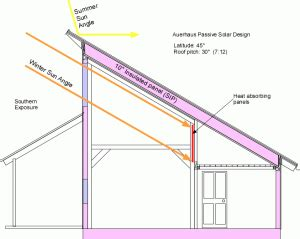 single pitch roof single pitch roof passive solar design shed house