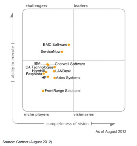 Gartner Magic Quadrant Help Desk by Why Is Microsoft System Center Service Manager Scsm Not