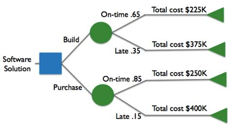 decision tree diagrams generating value by using a decision tree value