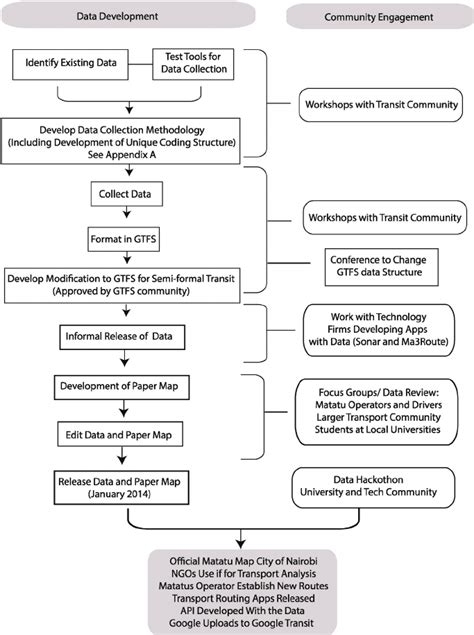 layout of strategy paper flowchart showing research strategy and process one can