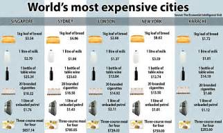 most expensive cities in the world for a haircut revealed singapore named most expensive city in the world daily