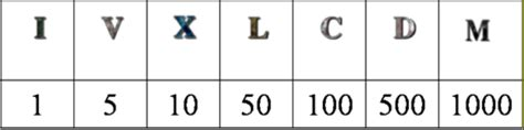 lettere romani didattica matematica scuola primaria numeri nella storia
