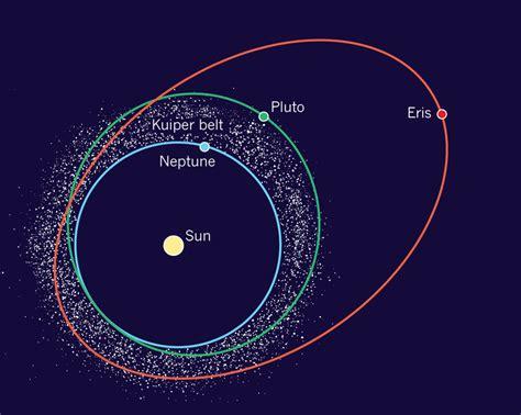 Kuhper Kuhaper orbits of neptune pluto and eris the classical kuiper belt objects are the white dots eris s