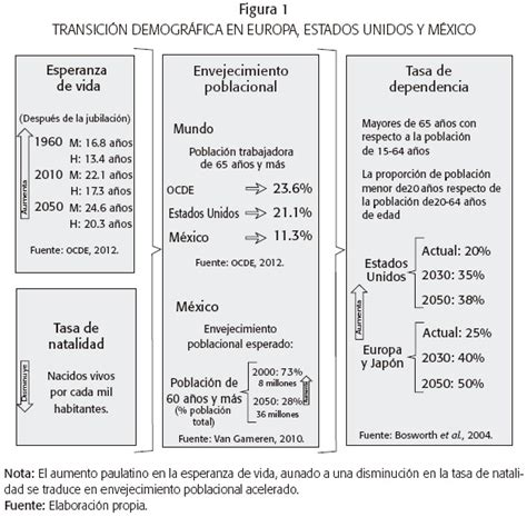 jubilacion significado de jubilacion diccionario instituciones transici 243 n demogr 225 fica y riesgos del