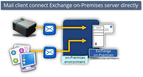 Connect To Office by Smtp Relay In Office Environment