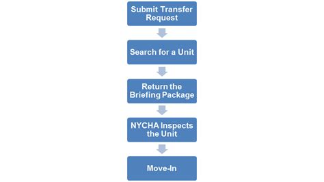 section 8 process lease up lease renewal process nycha