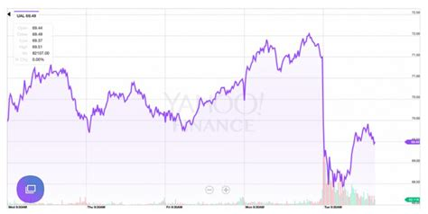 united airline stock airline stock how united airlines went viral on social