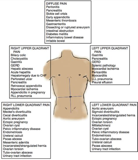 pain in left side of stomach after c section abdominal pain differential diagnosis chart google