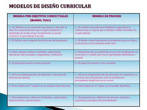 Modelo Curricular Por Objetivos Acercamiento Curriculum