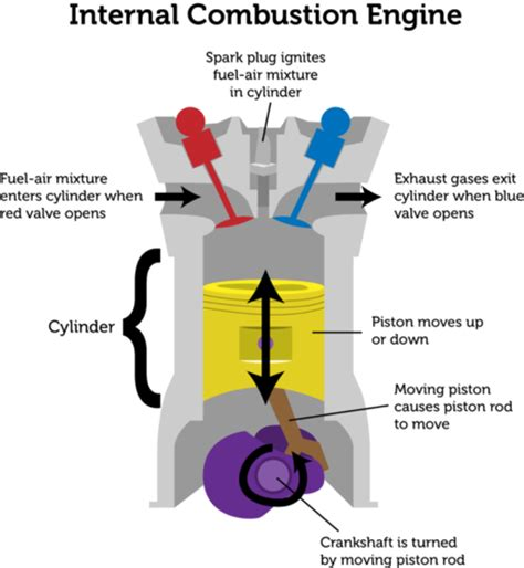 combustion engine diagram engineering technology combustion vs external