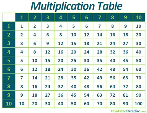 print multiplication table in unix printable multiplication table