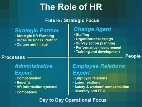 Future of HR Metrics A Brave New World - ppt video online ... Hr Partner Training