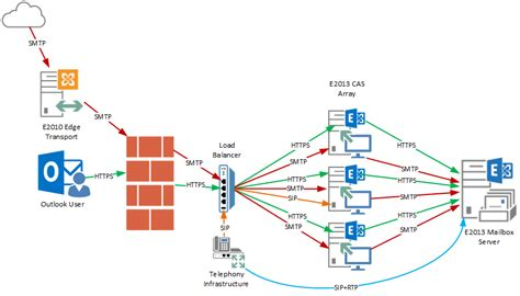 exchange 2013 mail flow diagram image gallery exchange 2013 architecture