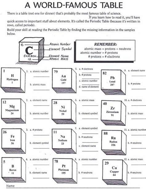 Periodic Table Basics Worksheet by Periodic Table Basics Worksheets Images