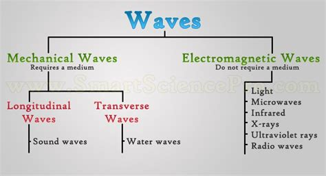 What Type Of Wave Is A Light Wave by Zach Cartledge Thinglink