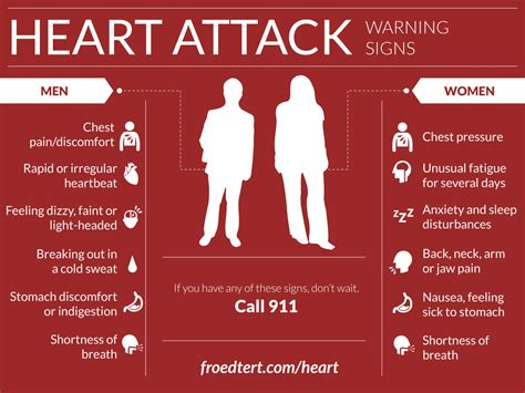 8 Warning Signs Of A Attack by Recognizing Attack Symptoms Is Crucial For Survival