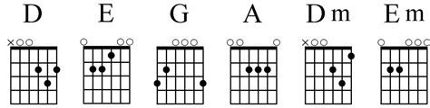 beginner guitar basic majorminor chords theory basic guitar chords