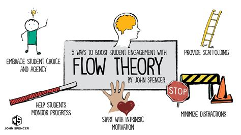 Michaela Flow five ways to boost student engagement with flow theory