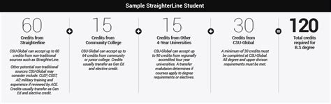 Does Csu Accept Transfer Credits For The Mba Program by Colorado State Global Cus Straighterline