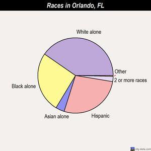 orlando population orlando florida fl profile population maps real
