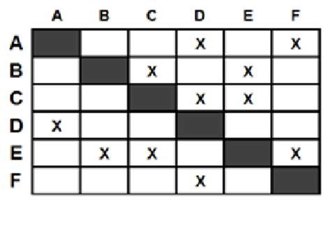 exle of a design structure matrix exle of design structure matrix representing the same