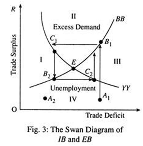 Ib Economics Diagram Bank