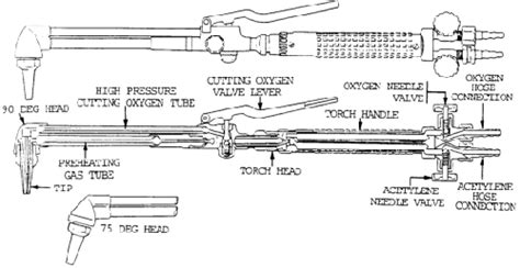 cutting torch diagram oxyfuel cutting equipment torch operations and