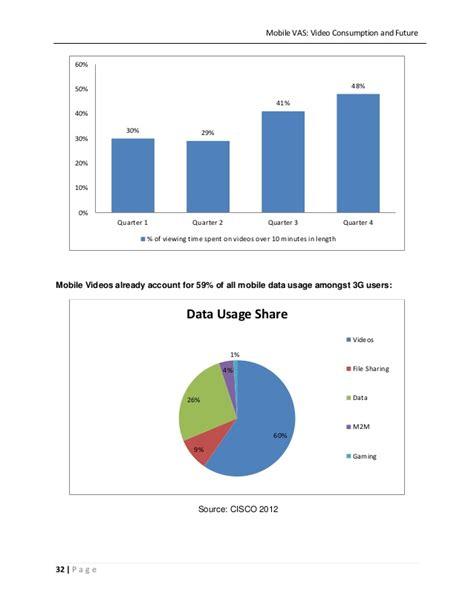 mobile vas mobile vas consumption and future