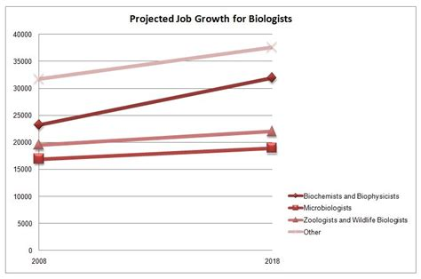 biology degrees graduate programs