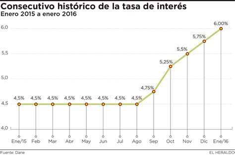 colombia incremento de tasa interes 2016 banco de la rep 250 blica sube las tasas de inter 233 s a 6 el
