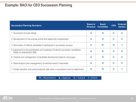 succession planning template best practices for creating a ceo succession plan