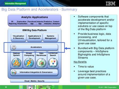 Ibm Chicago Mba Program by Social Data Analytics Using Ibm Big Data Technologies