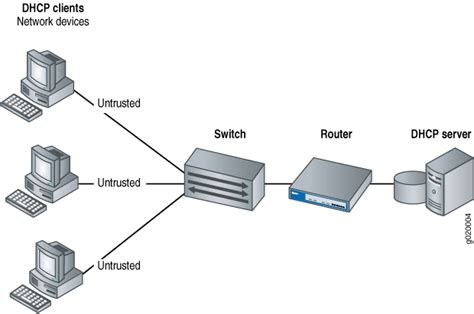 Router Server understanding dhcp snooping for port security technical documentation support juniper networks