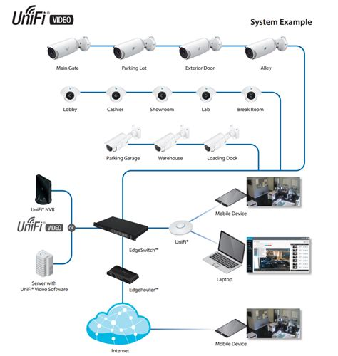 ubiquiti home network design ubiquiti unifi airvision network video recorder uvc nvr