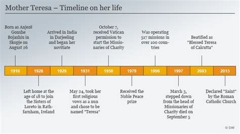 Mother Teresa Timeline Biography | mother teresa to be granted sainthood news dw com 18