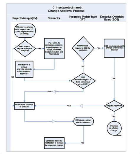 flow chart template word doc 673470 flow chart word