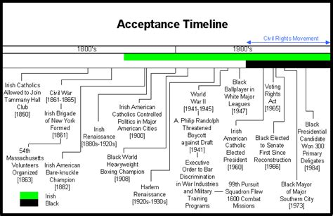 langston hughes biography timeline acceptance in america the gilder lehrman center for the