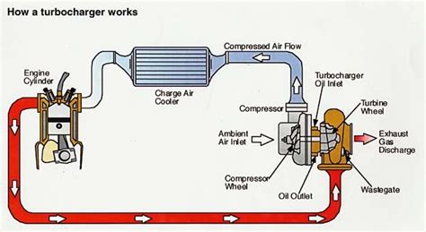 how a turbo works diagram kelabprotonsaga now with drivem7 how turbos work