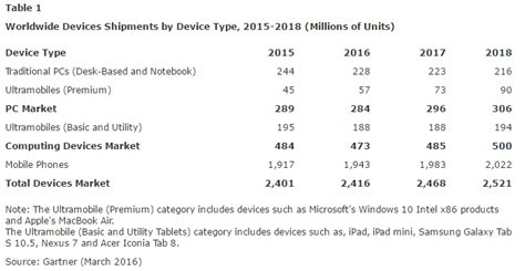 2016 phone sales newhairstylesformen2014com worldwide smartphone sales to grow mere 7 in 2016 gartner