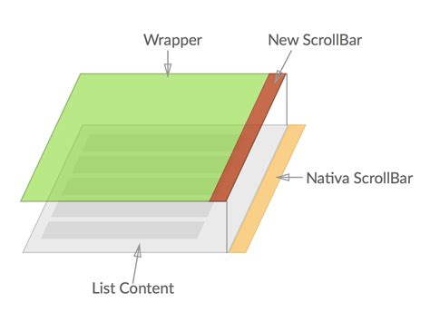 div scrollbar css creating a scrollview in react not just styling scroll bar