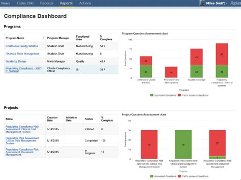 Arborsys Regulatory Compliance Assessment Services And Solutions Compliance Dashboard Template