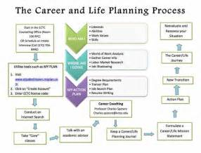 time management process ppt life planning
